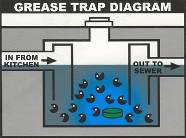 Grease Trap repairs from Grease Masters
